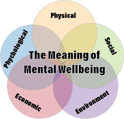 Meaning of Mental Welbeing